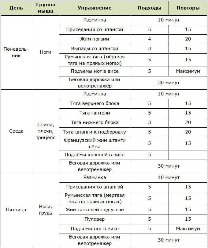 Программы Тренировок Для Девушек Цель Похудение.